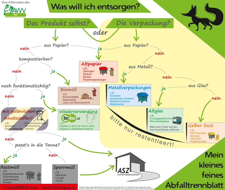 Diagramm als Anleitung für korrekte Abfalltrennung, bereitgestellt vom Abfallwirtschaftsverband Weiz