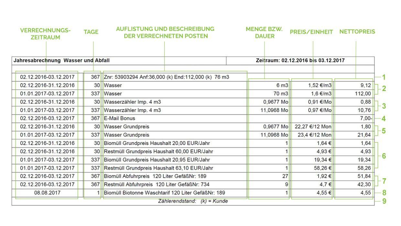 Spalten der Wasserrechnung: Verrechnungszeitraum, Tage, Beschreibung der Rechnungsposten, Menge bzw. Dauer, Preis pro Einheit, Nettopreis