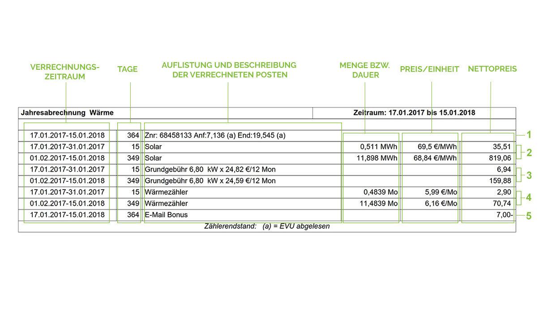 Erklärung der Positionen einer Fernwärme Abrechnung der Stadtwerke Gleisdorf