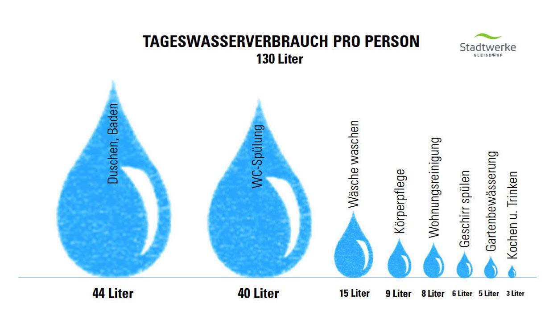 Tageswasserverbrauch